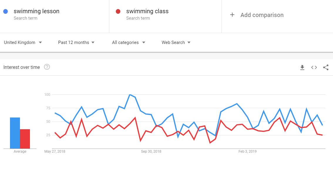 google-trends-interest-over-time