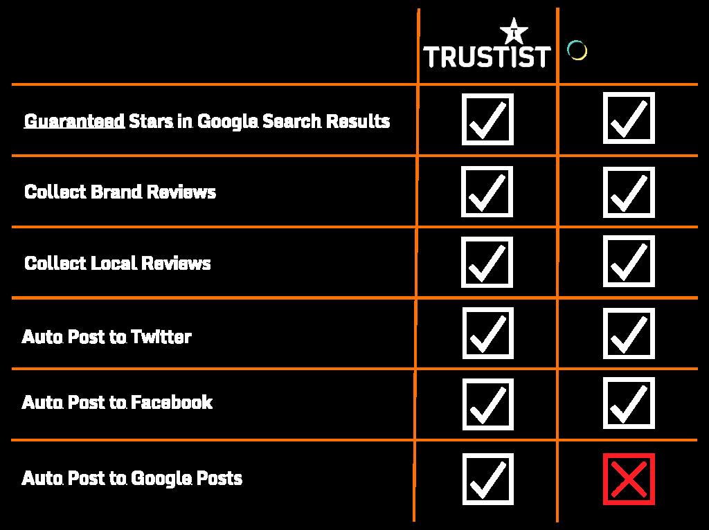 reviews.io alternative