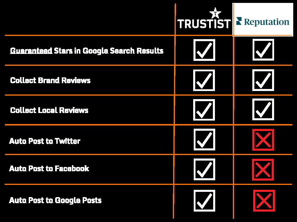 reputation.com alternative