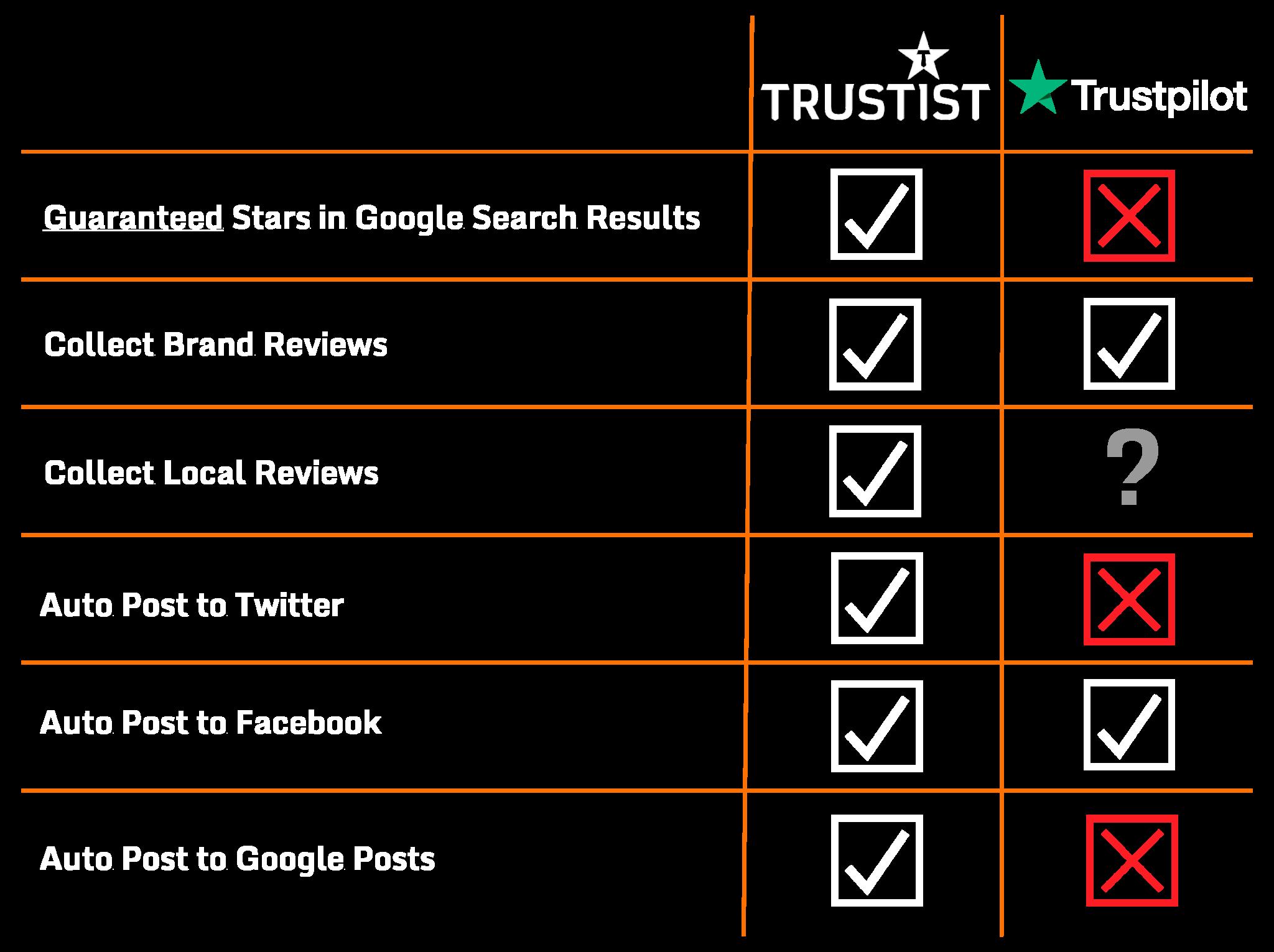 Trustpilot alternative