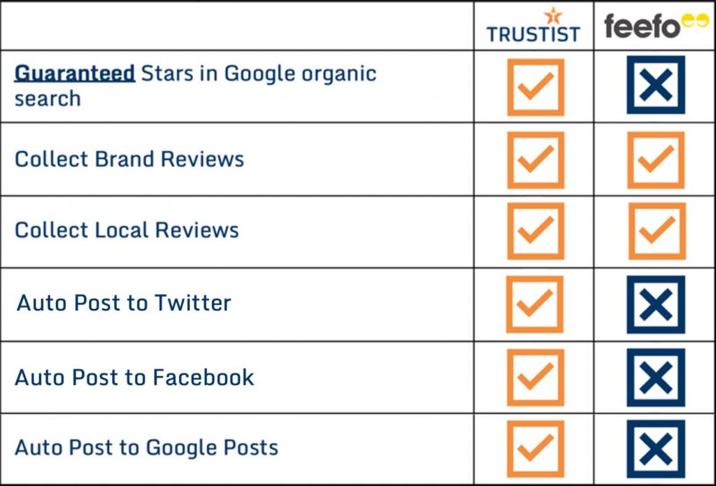 trustist vs feefo